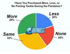 Industry Trends Pie Chart